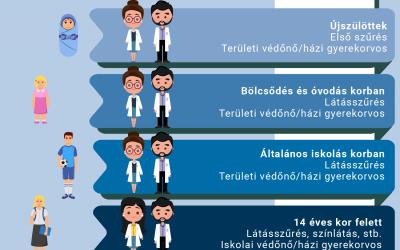 Látásvizsgálat különböző életkorban – Szűrővizsgálatok az állami rendszerben gyermekeknél